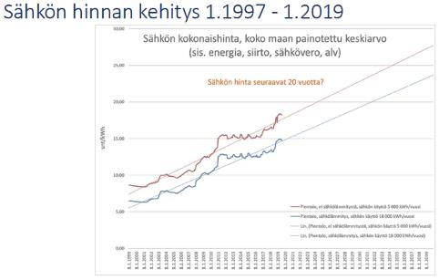 Sähkön hinnan kehitys Sähkö-av